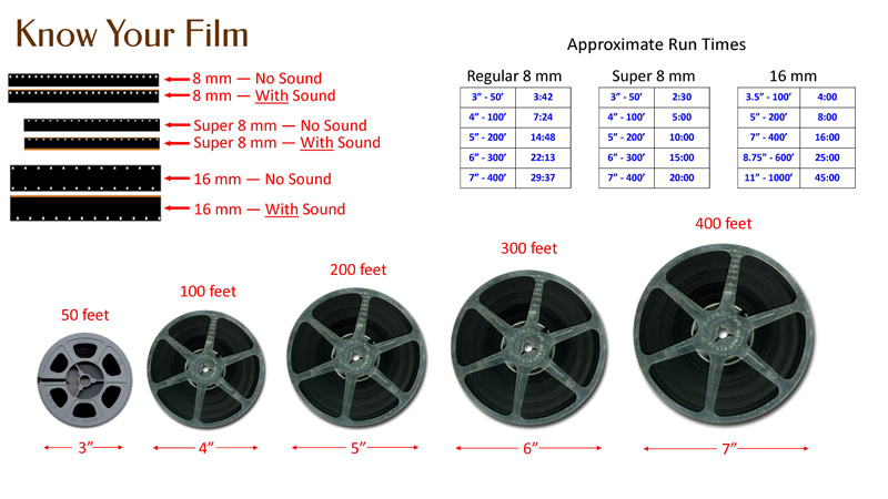 Film Types Explained